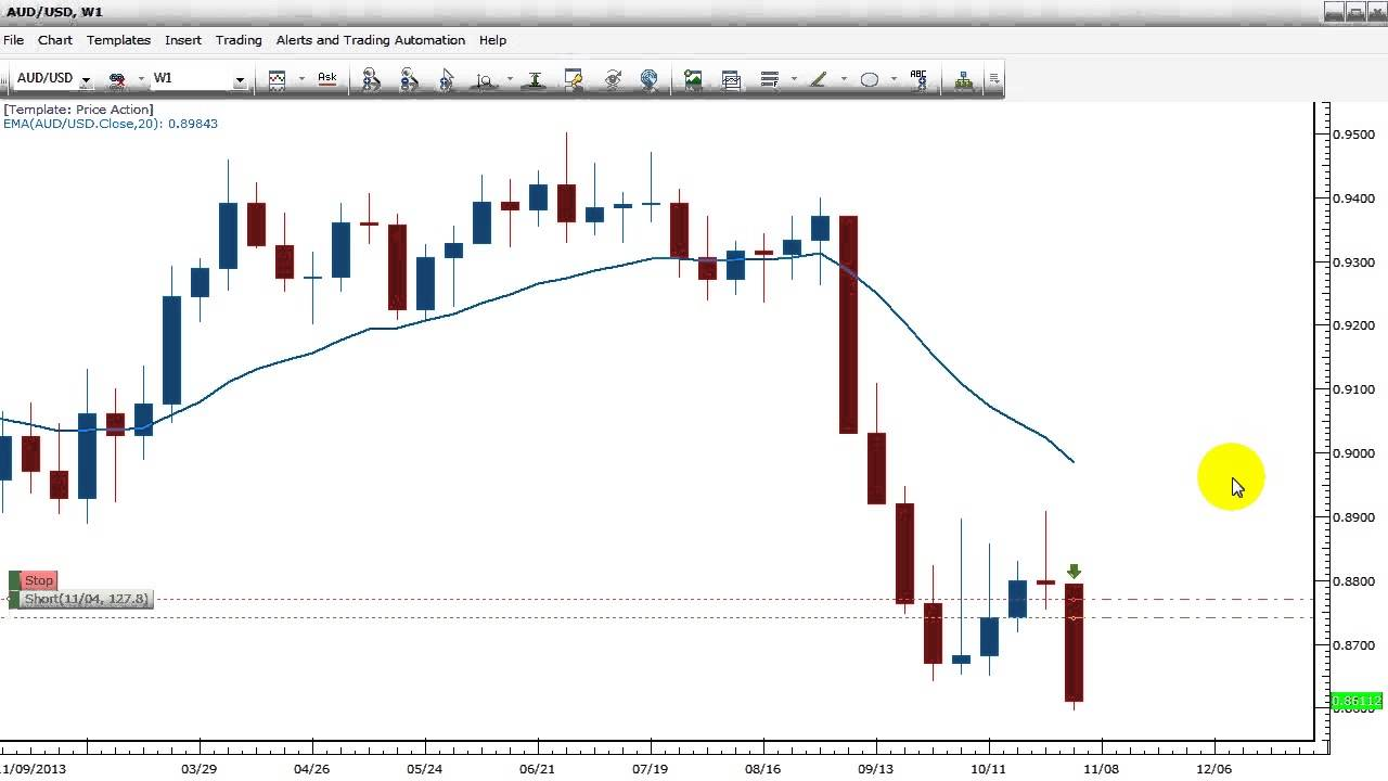 Forex action price