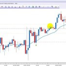 Forex Price Action Pyramiding Trading Strategy +300 Pips